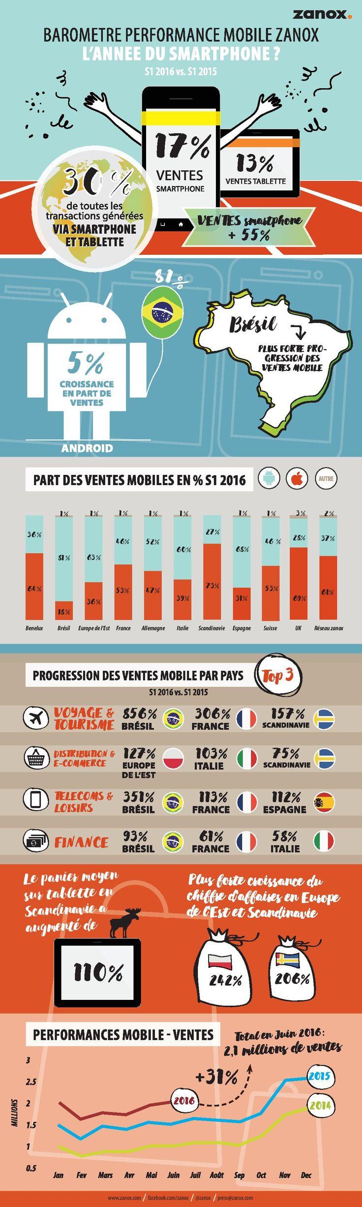Les ventes via smartphones dépassent celles réalisées via tablettes
