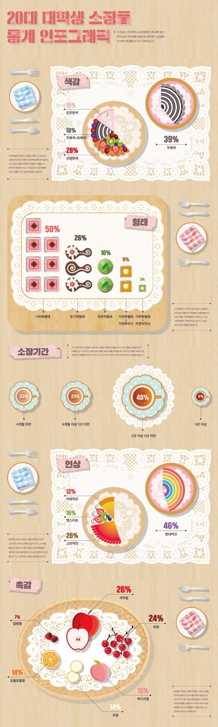 20대 대학생 소장품 통계 인포그래픽 Statistical infographic about a collection of college students in 20s - Go on Studio