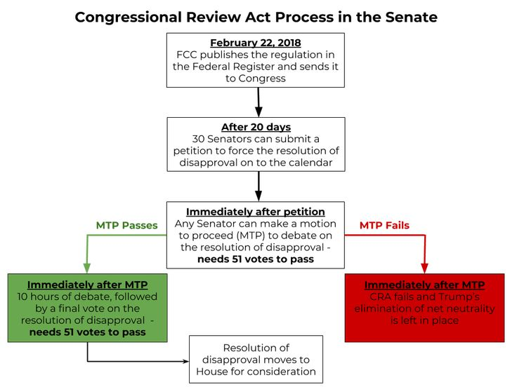 The Process for Using the Congressional Review Act to Protect Net Neutrality, Explained