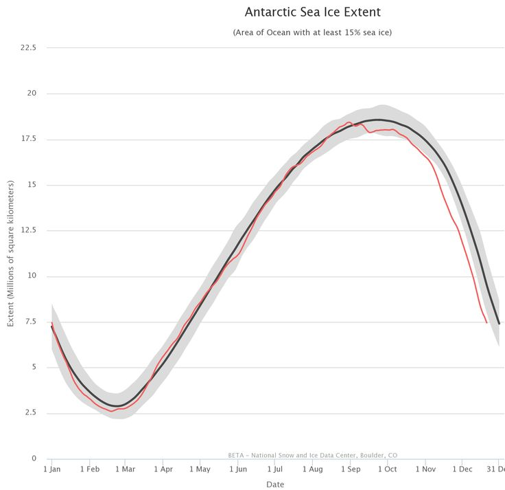 Antarctic sea ice extent over the satellite record. In black is the 1981-2010 average and the grey shading is ± 2 standard deviations. In red is the Antarctic sea ice extent for 2016. The chart is from the NSDIC Chartic.
