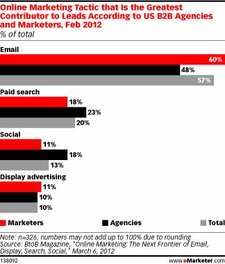 B2B Marketers Optimistic About Social Media for Lead Generation