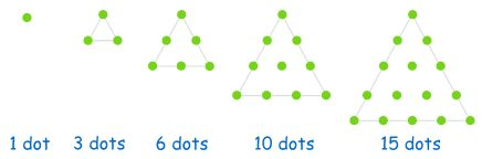 Common number patterns online activity