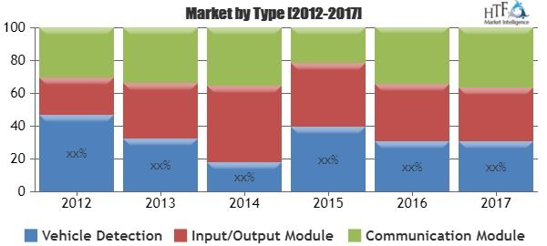 Radar Camera Market by key players, Competitors, Revenue and Application (Architectural Coatings, Industrial Coatings, Primer)