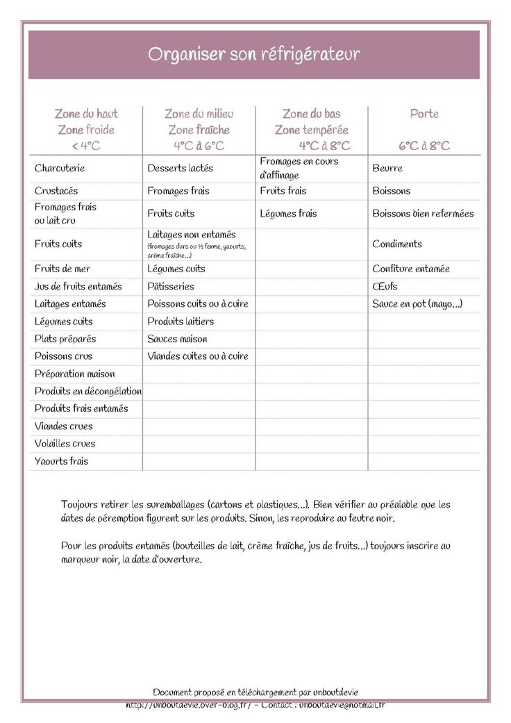 Organiser son réfrigérateur   http://1boutdevie.over-blog.fr/pages/Mon_classeur_de_maman_organisee--7434922.html