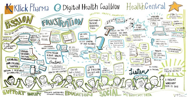 Digital Health and Patient interactions process flows