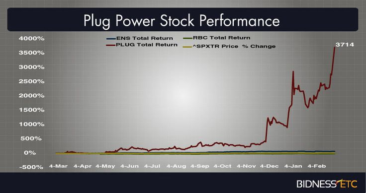 Plug Power Inc. (PLUG) News: Deal with Wal-Mart Stores, Inc. (WMT) Results in Upsurge in Stock Price