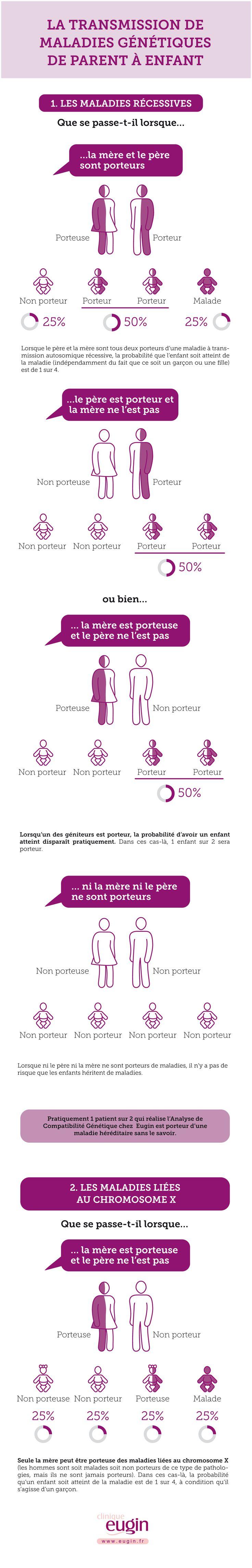 Le test permet de détecter si le père ou la mère sont porteurs d'une maladie d'origine génétique, et de réduire le risque de transmettre cette pathologie à leurs futurs enfants.