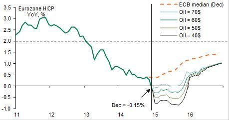 Eurozone HICP and oil prices