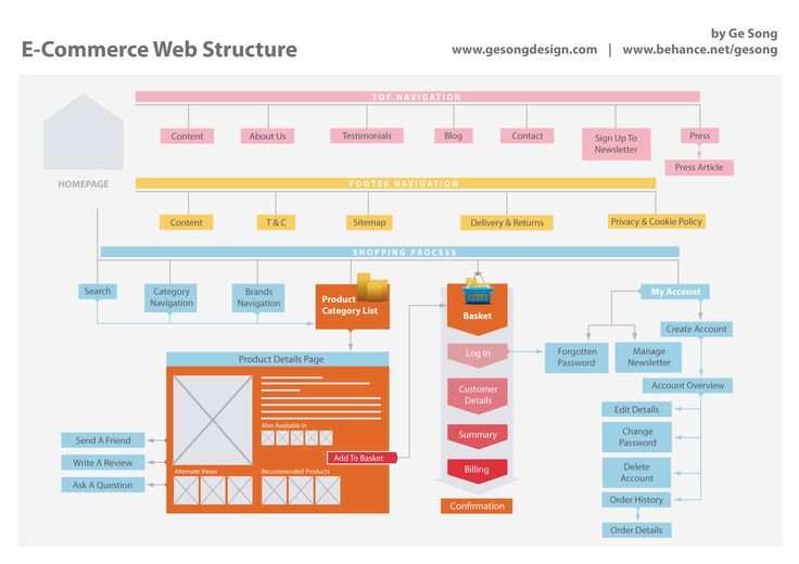 the structure of a website Structure: the layout and content of your webpage are defined by html (usually html 5 when it comes to web apps these days, but that's another story) html stands for hyper text markup language it allows you to describe the basic physical structure of a document using html tags.