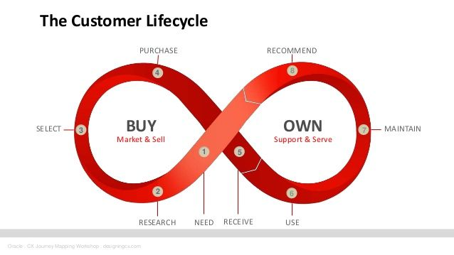 Image result for customer journey map mapping experiences