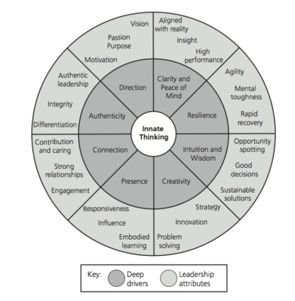 Authentic Leadership is an Inside Job. Innate Thinking Drives Leadership Attributes
