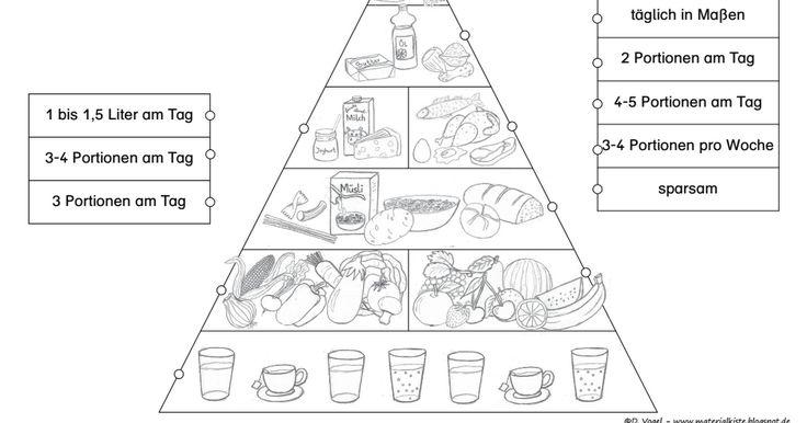 ern german gesunde ern hrung grundschule ern hrung pyramiden. Black Bedroom Furniture Sets. Home Design Ideas