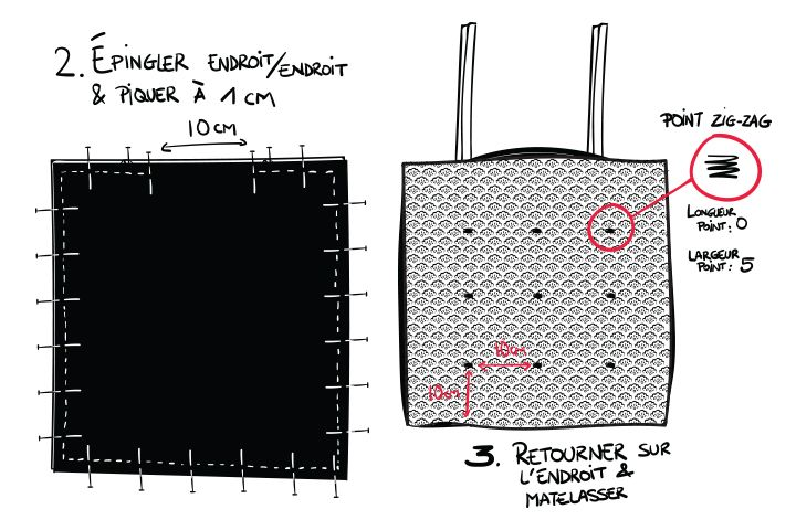 Tutoriel couture galette chaise - Mondial Tissus