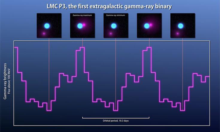 Космический телескоп «Fermi» обнаружил редкую и самую яркую гамма-двойную систему
