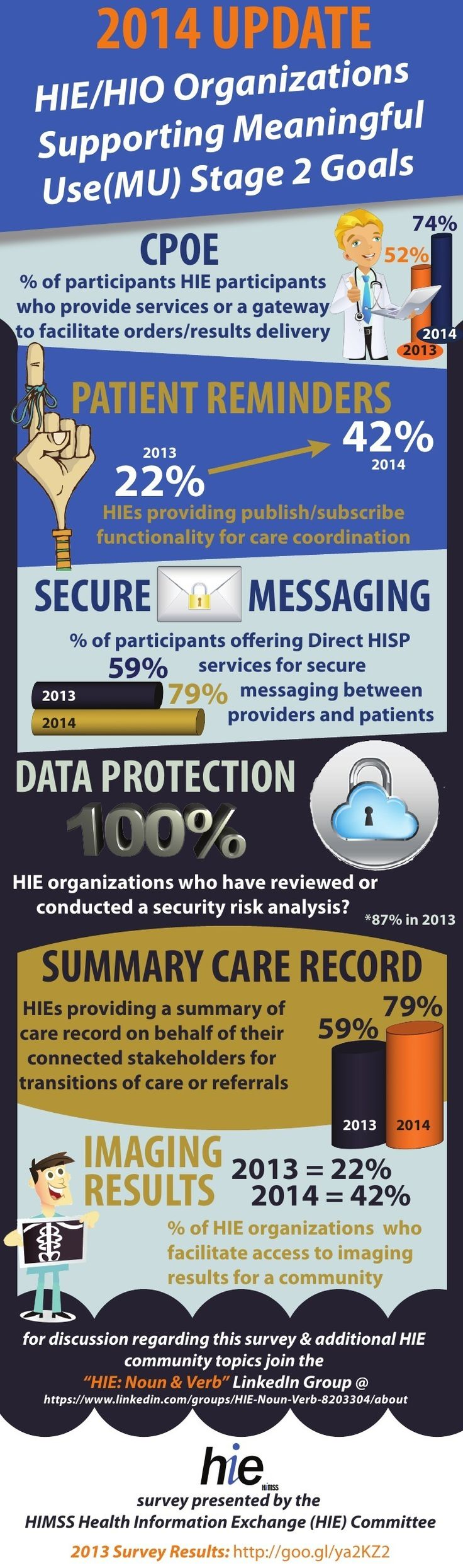 2014 survey-results infographic highlights progress and notable improvements during the last year, including critical Meaningful Use Stage 2 benchmarks for eligible professionals (EPs), eligible hospitals (EHs), and critical access hospitals (CAHs).