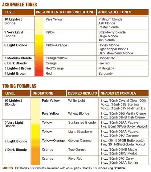 Shades EQ Color Mix Chart Cool Hair Pinterest
