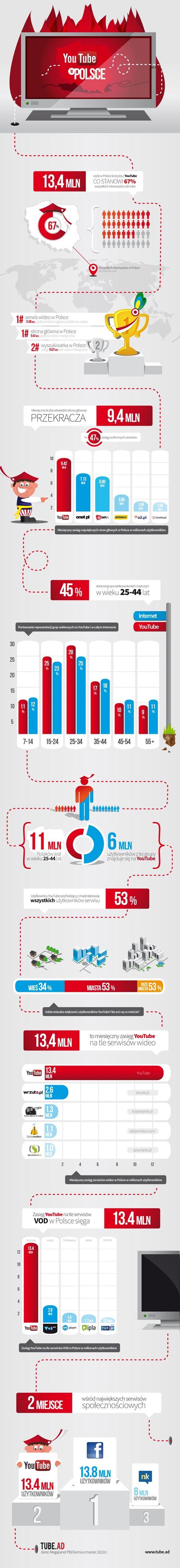 YouTube w Polsce 2013