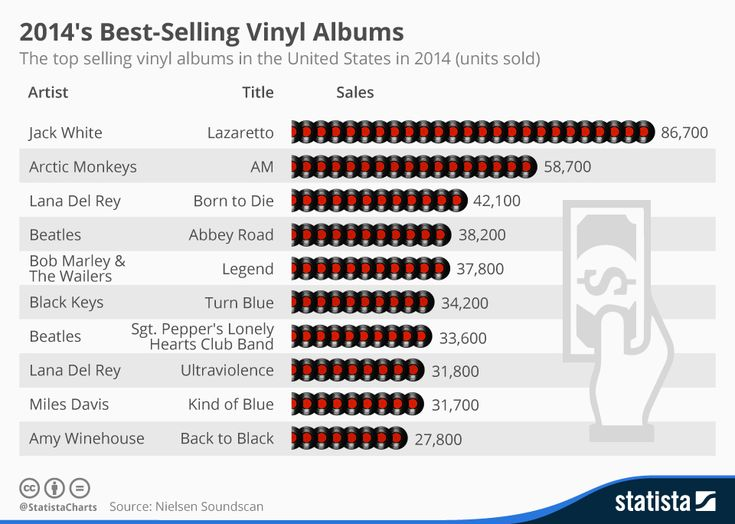 Infographic: 2014's Best-Selling Vinyl Albums | Statista