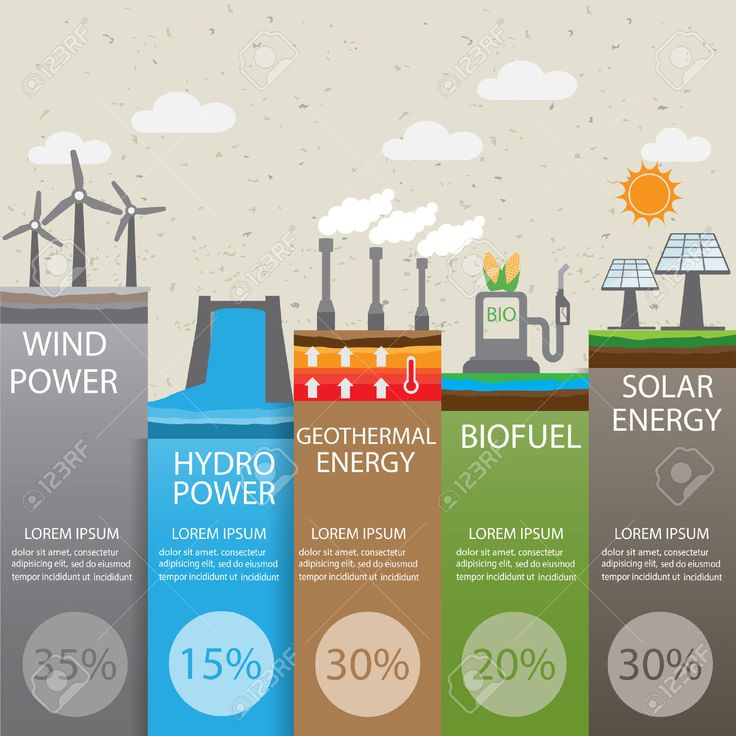type of renewable energy infographics background and elements...