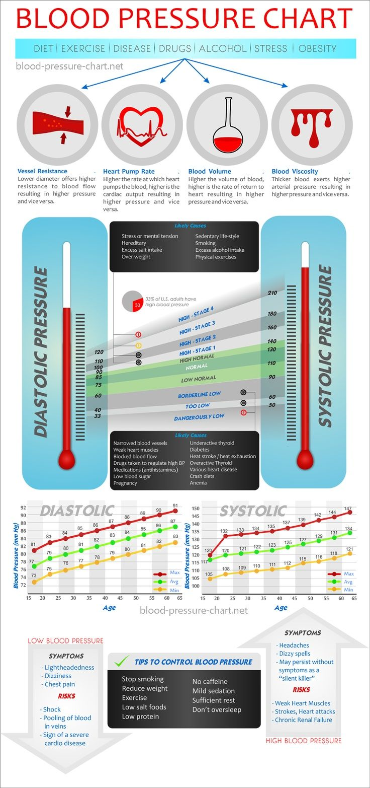 25 best high blood pressure images on pinterest blood pressure how to lower blood pressure food blood pressure readings by agenatural cures for high blood pressure what is high blood pressure chartwhats the blood nvjuhfo Choice Image