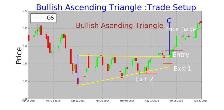 Ascending Triangle is a continuation pattern that formed with one upward line and one parallel line. This is a bullish triangle pattern.