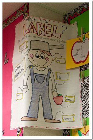 johnny appleseed: Anchor Charts Kindergarten, Apples Unit, Literacy, Idea, Apple Theme, Appleseed Labeling, Apple Anchor Charts, 1St Grade, Johnny Appleseed Anchor Chart