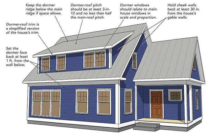 "A shed dormer can be the best way to add space to a one-and-a-half-story house, but not if it's designed poorly. In this ""Drawing Board"" article, designer Michael Maines shares his general guidelines for shed dormers, then describes three variations on the shed-dormer style: a flush dormer, whose face wall is flush with the wall below; a recessed dormer, which is set into the roof; and a Nantucket dormer, a hybrid design that includes a gable dormer on each end of the shed dormer."