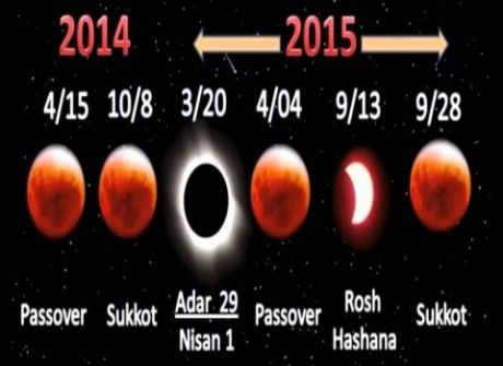 Sign Of Judgment? Total Solar Eclipse On March 20th Falls In The Middle Of The Four Blood Red Moons Posted: 26 Feb 2015 06:46 PM PST The total solar eclipse on March 20th falls on Nisan 1, which is...