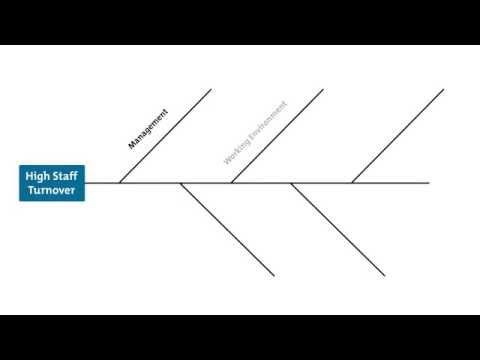 Cause & Effect Analysis