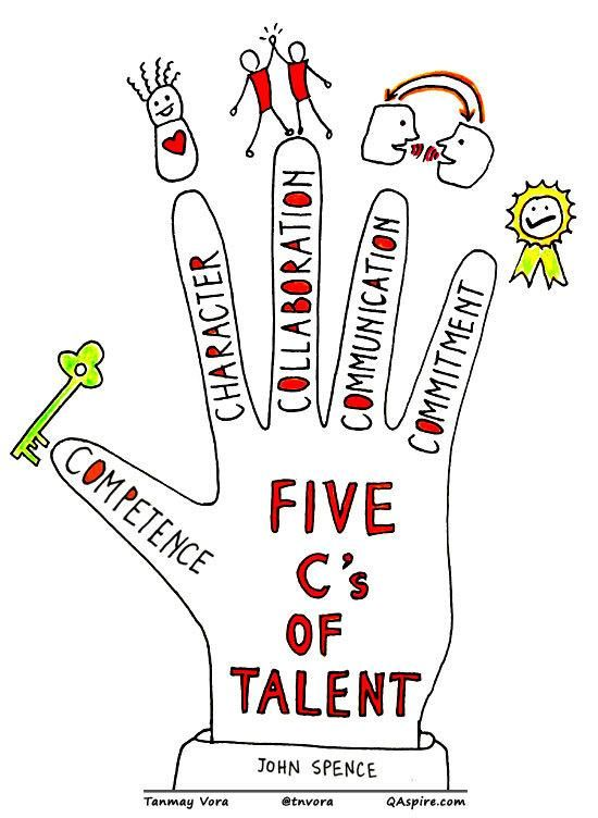 The 5 c's of talent (soft skills) Competence, character, collaboration, communication & commitment