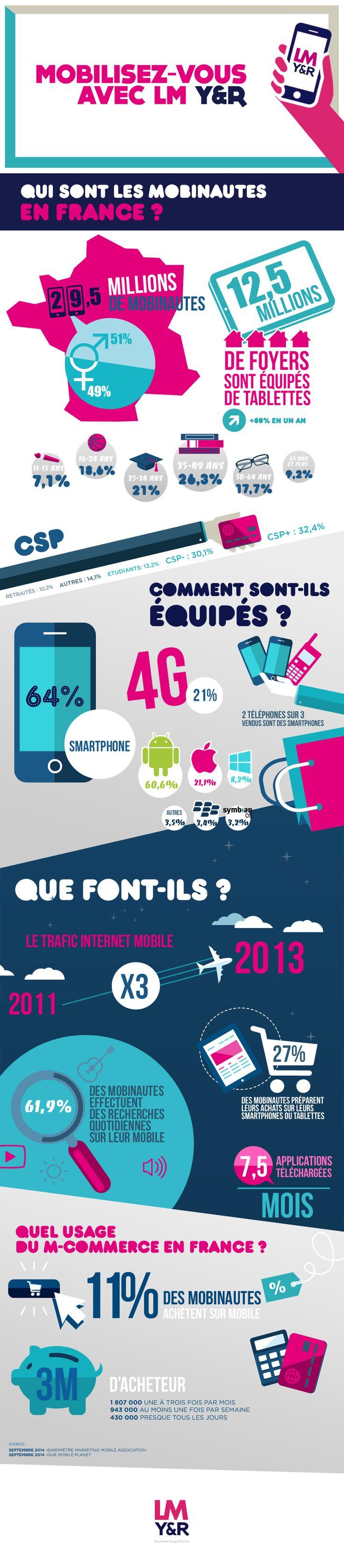Infographie : Qui sont les mobinautes en France ? #mobile