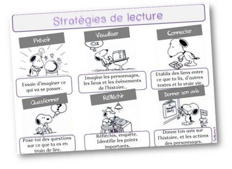 Strategies De Lecture