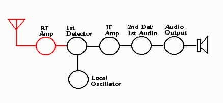 Troubleshooting the Stages of a Typical Superheterodyne Receiver:  http://www.radioremembered.org/superhet.htm