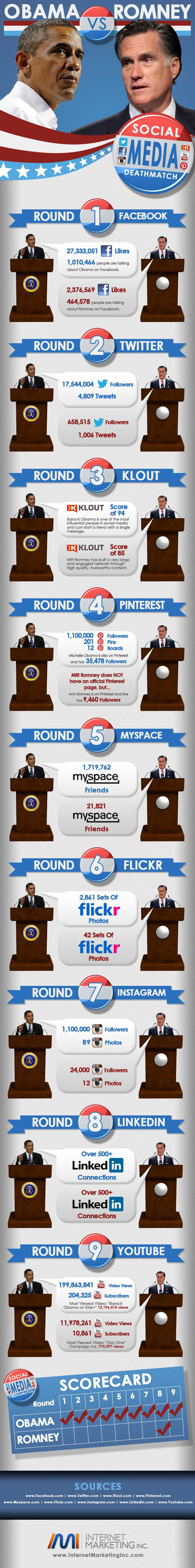 Social Media Deathmatch. Published on August 6th, source: http://www.internetmarketinginc.com/blog/social-media-showdown-obama-vs-romney/