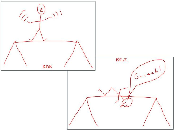 Difference Between Scrabble And Drawing : The difference between risks and issues eim goodness