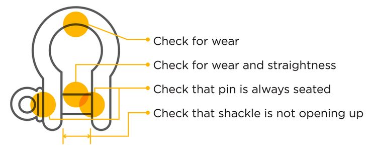 Fig besides California Crane School Crane Study Materials Wire Rope Slings as well Inspection Wire in addition Inspection Schedule moreover Image A. on wire rope sling inspection checklist