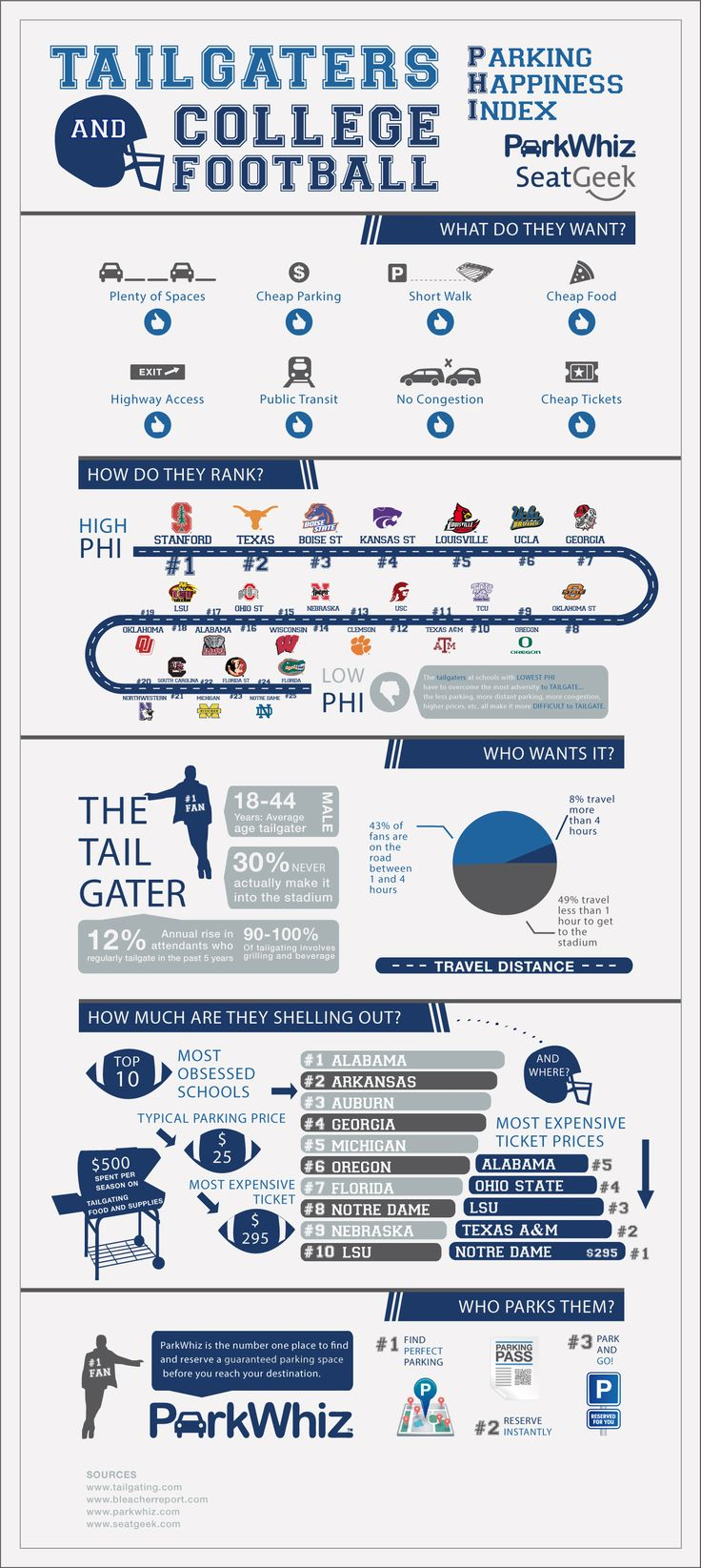Tailgaters and College Football Parking #Infographics