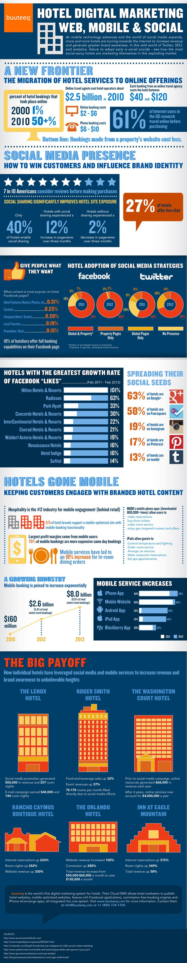 Hotel Digital Marketing: Web, Mobile & Social by buuteeq and Killer Infographics