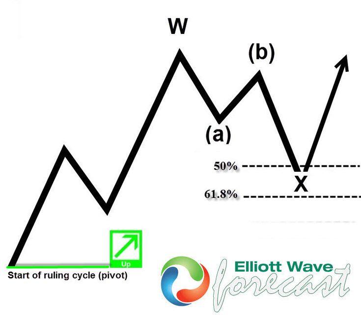 Forex trading using fibonacci & elliott wave