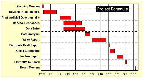 Zeitplan Projektmanagement