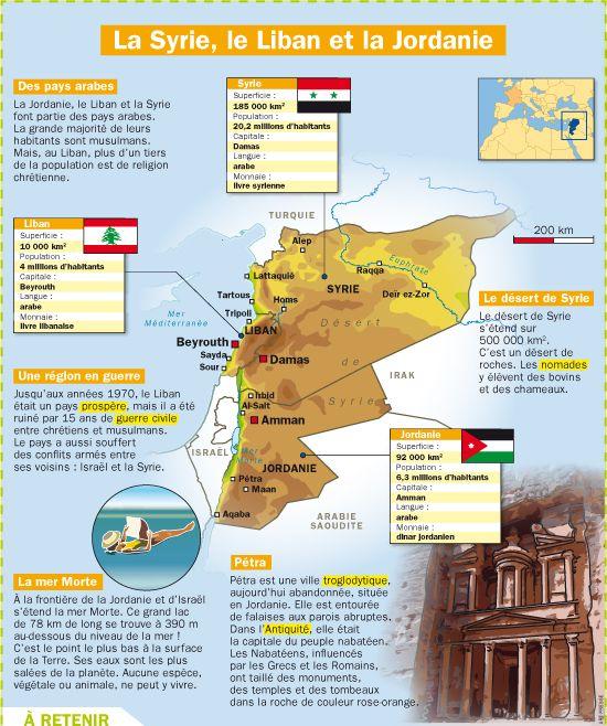 Fiche exposés : La Syrie, la Jordanie et le Liban