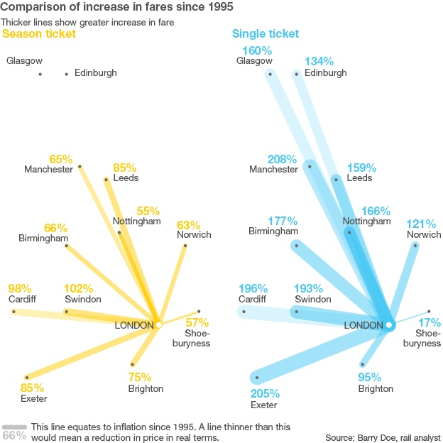Comparison of increase in fares since 1995. BBC  http://www.bbc.co.uk/news/magazine-21056703#
