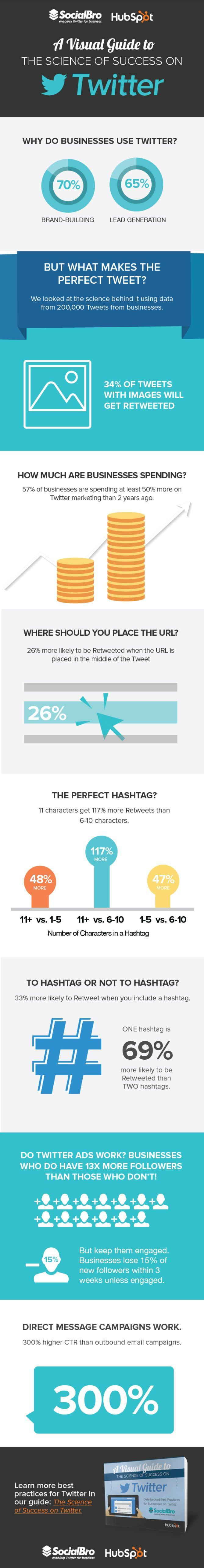 A Visual Guide to the Science of Twitter Success [Infographic]