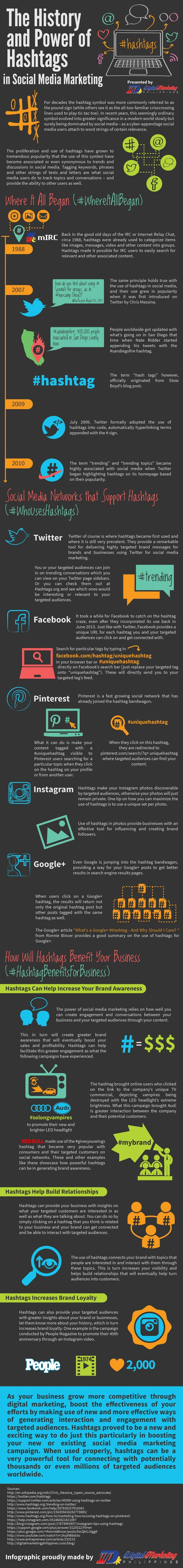 Hashtags The Power and History of Hashtags The proliferation and use of hashtags have grown to tremendous popularity in social media
