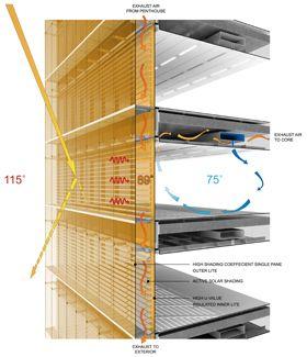 Double Duty: A two-skinned façade combats intense heat | redchalksketch