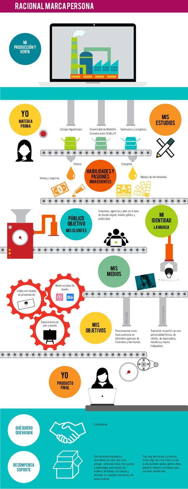 Tu Marca Personal comparada con una fábrica #infografia #infographic#marketing