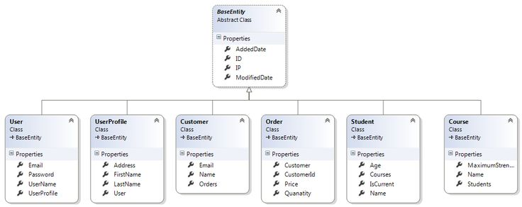Relationship in Entity Framework Using Code First Approach With Fluent API