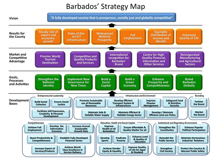 balanced scorecard and strategy map essay Strategy mapping (essay sample) tools and different ways have been created to decrease the gap and one tool that is in use is the strategy map top corporates in united kingdom are using balanced scorecard in their strategy in the last two decades.