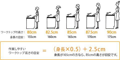 作業しやすいワークトップ高さの目安=(身長×0.5)+2.5cm 身長が165cmの方なら、85cmの高さが目安です。