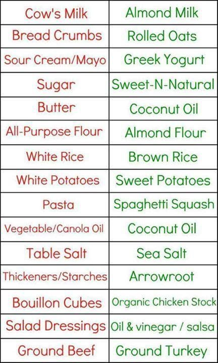 Healthy food substitutions.